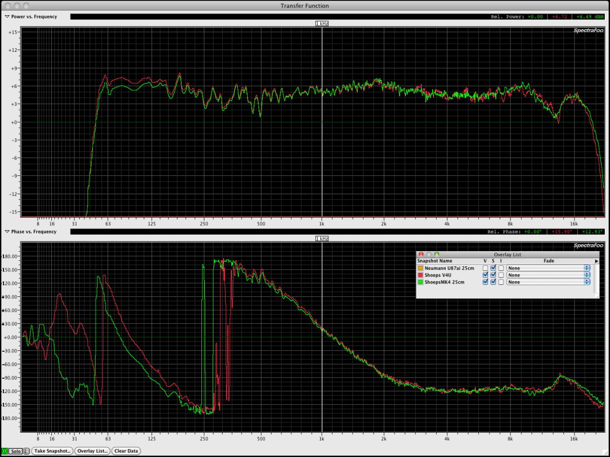 Spectrtal response CMC6@MK4 vs V4 U